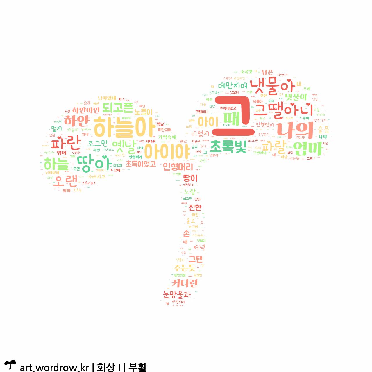워드 클라우드: 회상 I [부활]-10